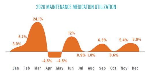 2020 Maintenance Medication Utilization