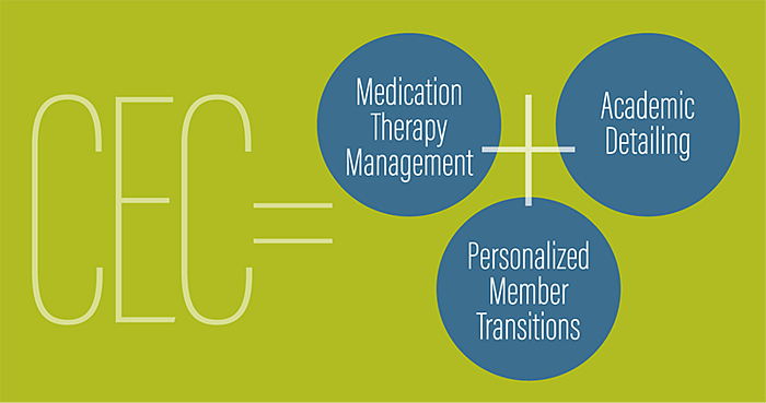 CEC = Medication Therapy Management + Academic Detailing + Personalized Member Transitions