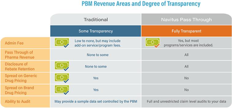 E book 6 Chart PBM Revenue and Transparenc