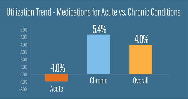 Email_ Medication Utilization - COVID