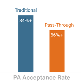 PA Acceptance Rate-1