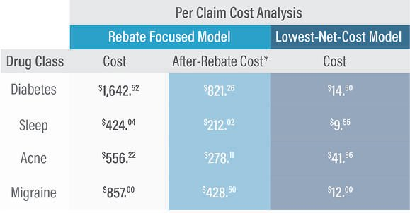Per Claim Cost Analysis
