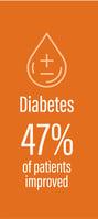 Pharmacoadherence - Diabetes